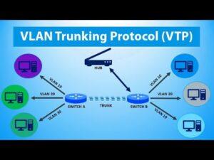 VLAN Trunk Protocol
